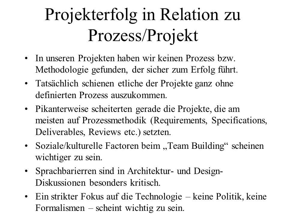 Projekterfolg in Relation zu Prozess/Projekt In unseren Projekten haben wir keinen Prozess bzw. Methodologie gefunden, der sicher zum Erfolg führt. Ta