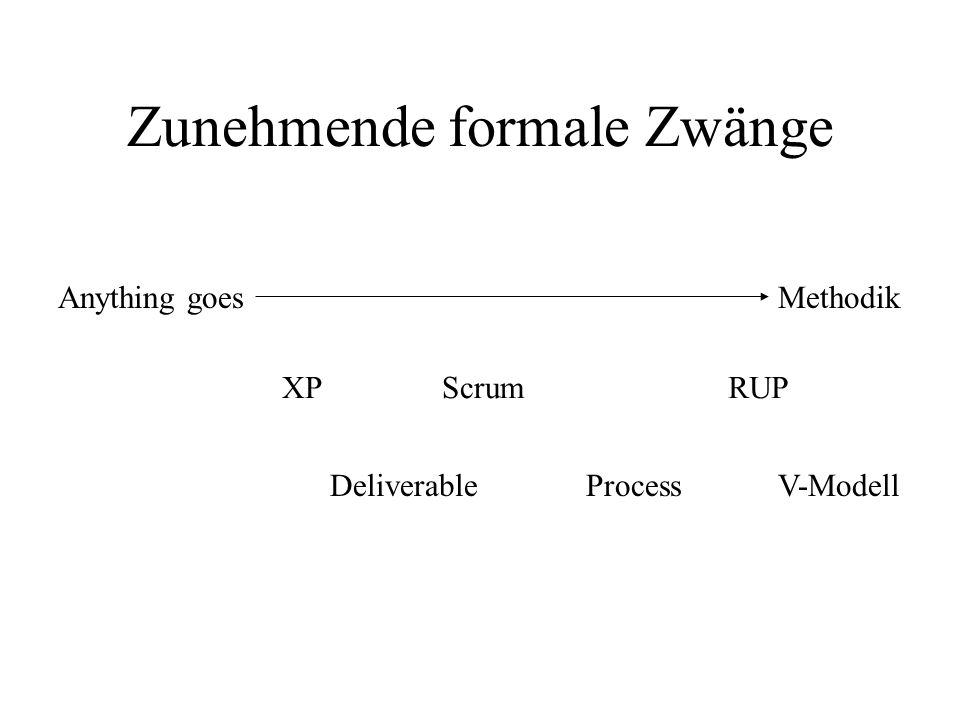 Zunehmende formale Zwänge Anything goesMethodik XPScrum DeliverableProcess RUP V-Modell