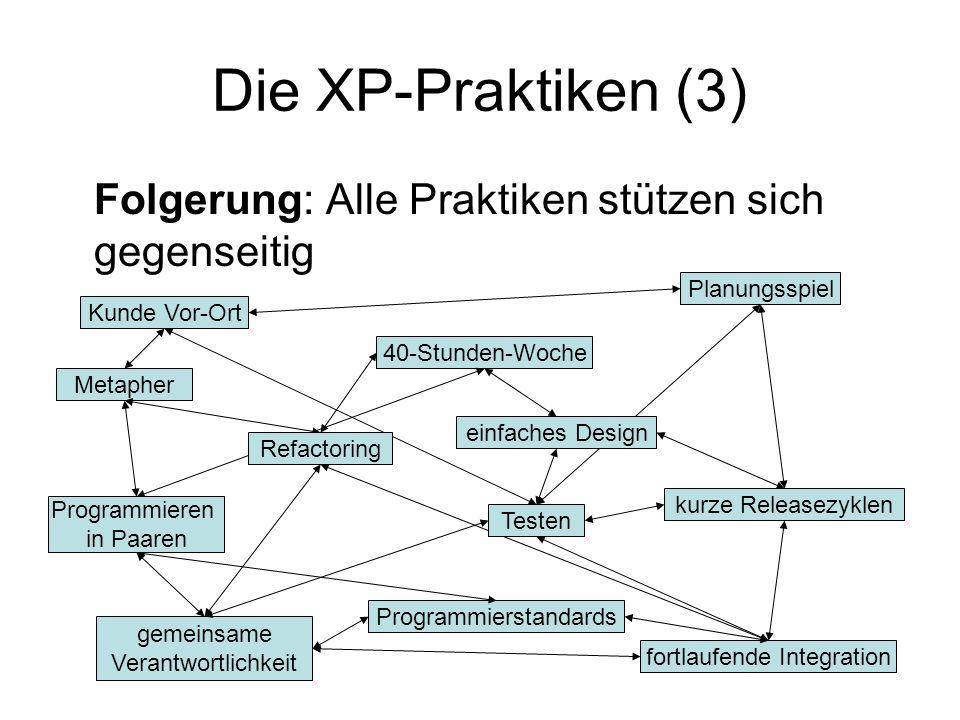 Die XP-Praktiken (3) Folgerung: Alle Praktiken stützen sich gegenseitig Kunde Vor-Ort Metapher 40-Stunden-Woche gemeinsame Verantwortlichkeit Programmierstandards Planungsspiel fortlaufende Integration kurze Releasezyklen Refactoring einfaches Design Testen Programmieren in Paaren