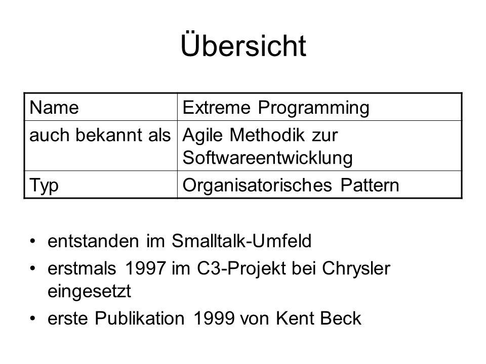 Übersicht entstanden im Smalltalk-Umfeld erstmals 1997 im C3-Projekt bei Chrysler eingesetzt erste Publikation 1999 von Kent Beck NameExtreme Programming auch bekannt alsAgile Methodik zur Softwareentwicklung TypOrganisatorisches Pattern