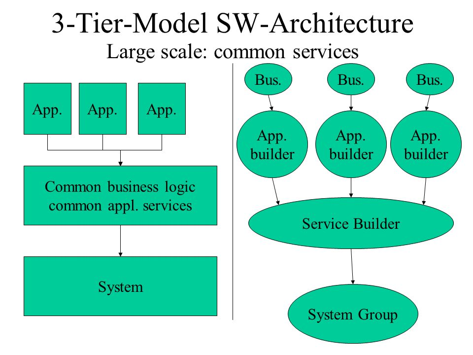 3-Tier-Model SW-Architecture Large scale: common services System App.