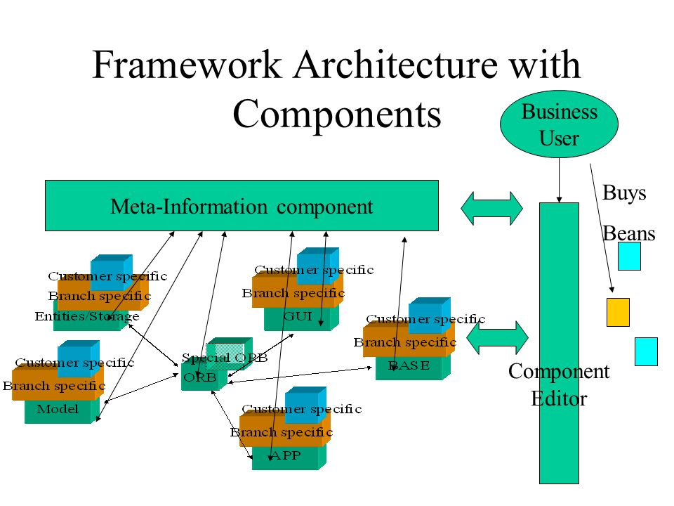 Framework Architecture with Components Meta-Information component Component Editor Buys Beans Business User