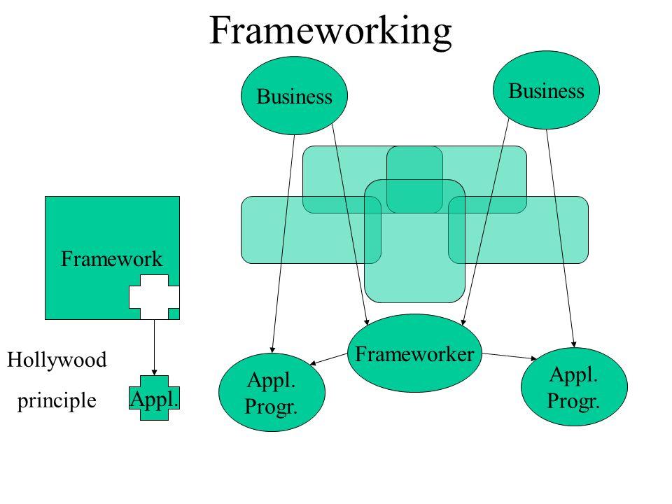 Frameworking Framework Appl. Hollywood principle Business Appl. Progr. Frameworker Appl. Progr.