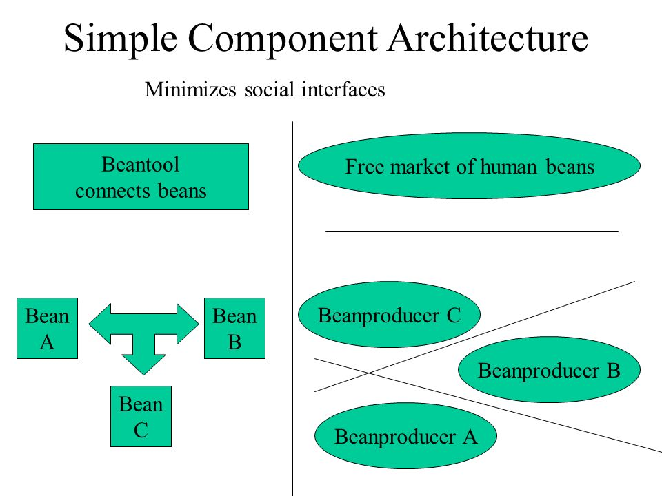 Simple Component Architecture Beanproducer A Beanproducer B Beanproducer C Free market of human beans Minimizes social interfaces Beantool connects be