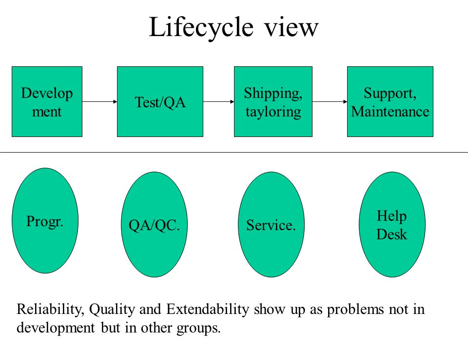 Lifecycle view Develop ment Test/QA Shipping, tayloring Support, Maintenance Reliability, Quality and Extendability show up as problems not in development but in other groups.
