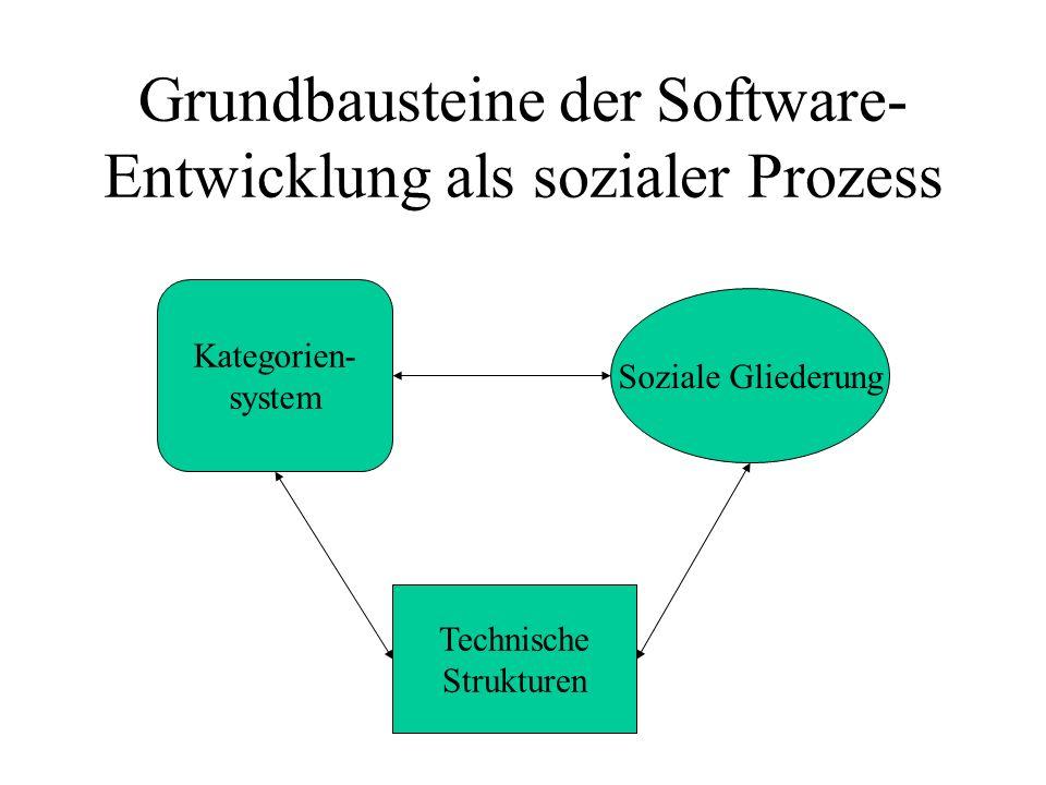 Grundbausteine der Software- Entwicklung als sozialer Prozess Technische Strukturen Soziale Gliederung Kategorien- system