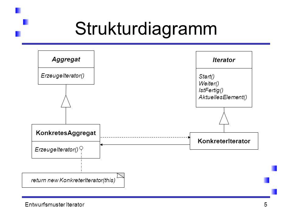 Entwurfsmuster Iterator5 Strukturdiagramm ErzeugeIterator() Aggregat ErzeugeIterator() KonkretesAggregat Start() Weiter() IstFertig() AktuellesElement