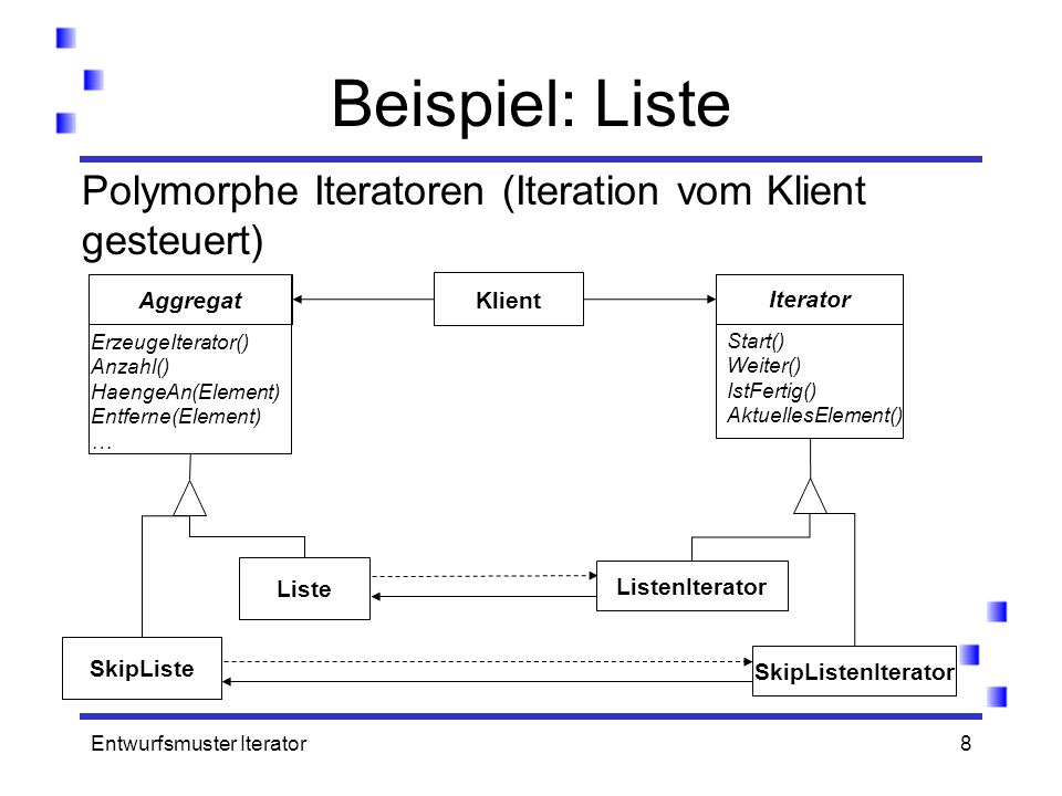 Entwurfsmuster Iterator8 Beispiel: Liste Polymorphe Iteratoren (Iteration vom Klient gesteuert) ErzeugeIterator() Anzahl() HaengeAn(Element) Entferne(