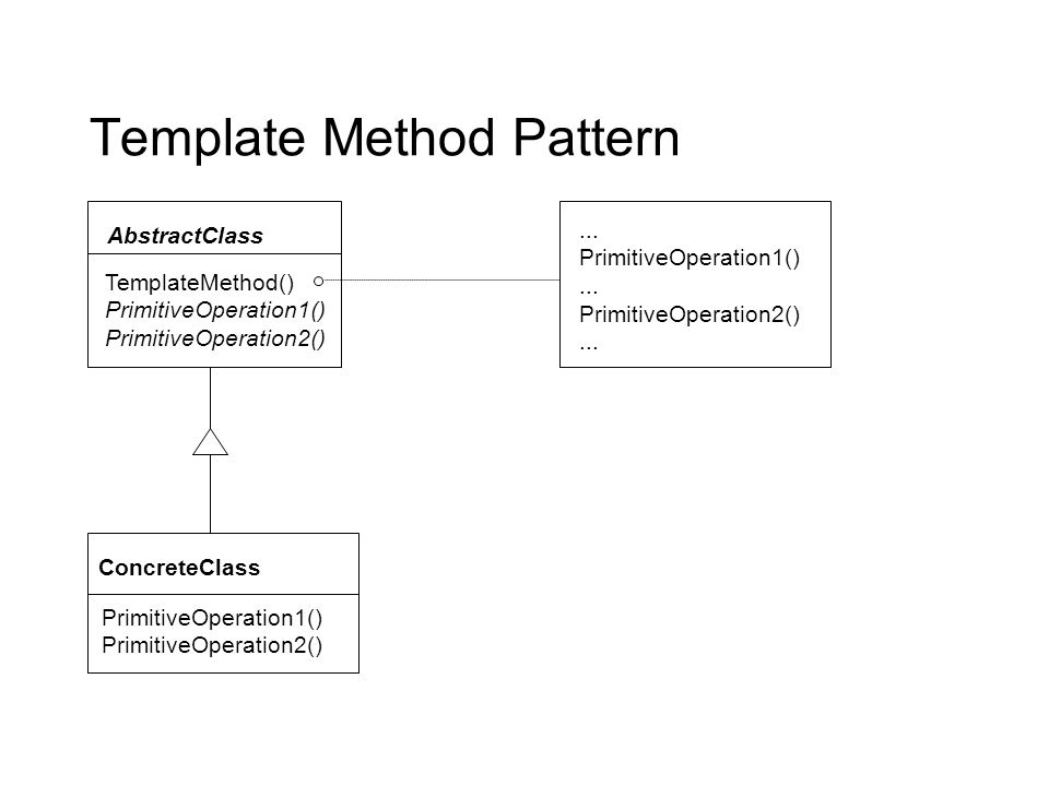 Template Method Pattern TemplateMethod() PrimitiveOperation1() PrimitiveOperation2() AbstractClass ConcreteClass PrimitiveOperation1() PrimitiveOperation2()...