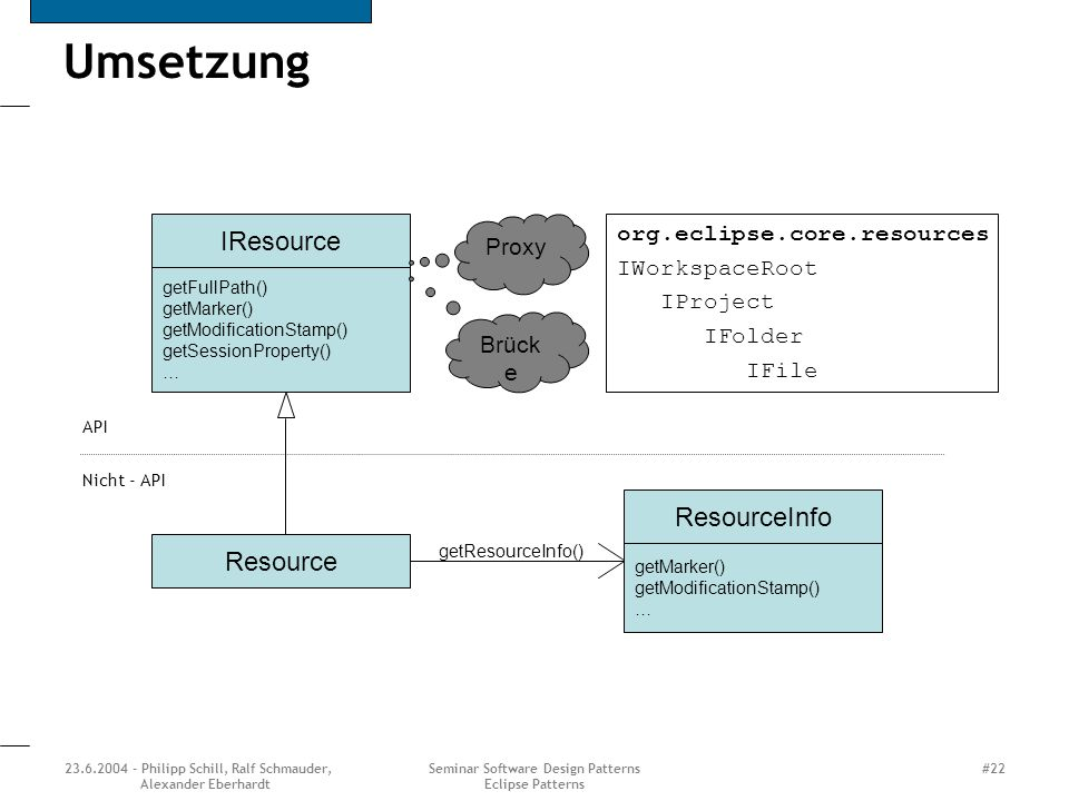23.6.2004 - Philipp Schill, Ralf Schmauder, Alexander Eberhardt Seminar Software Design Patterns Eclipse Patterns #22 Umsetzung IResource getFullPath(