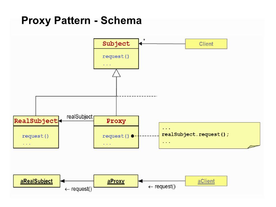 4 Proxy Pattern - Schema