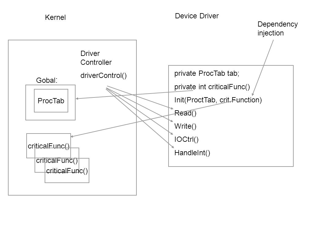 Extern ProcTab tab; Extern int criticalFunc() Init() Read() Write() IOCtrl() HandleInt() Driver Controller driverControl() ProcTab criticalFunc() Kernel Device Driver Resolved at runtime or linktime Gobal :