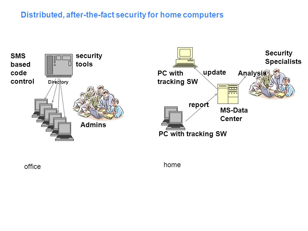 Distributed, after-the-fact security for home computers Directory Admins SMS based code control MS-Data Center Security Specialists PC with tracking SW report Analysis update security tools office home