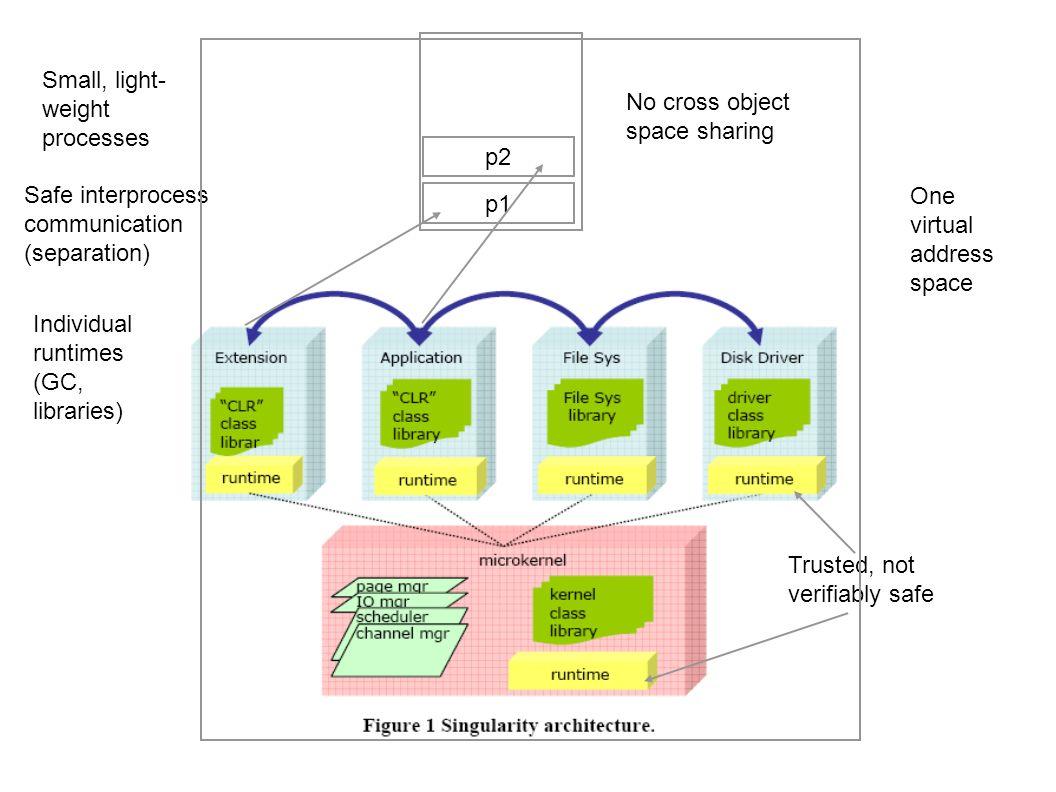 Singularity Features Die Kapselung beruht auf leichtgewichtigen Prozessen Kernel, Applikationen, Treiber und System-Server sind allesamt Prozesse Ein