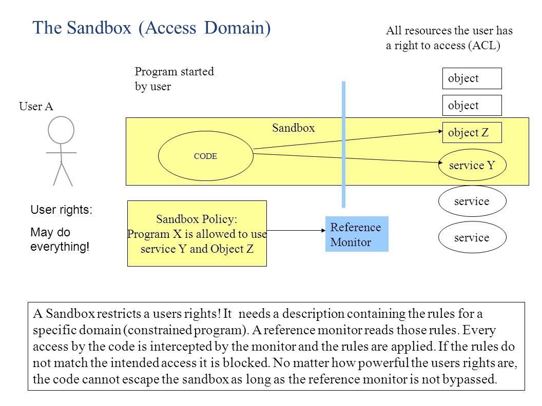 A Sandbox restricts a users rights.