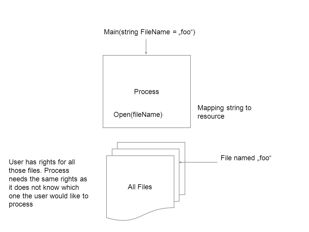 Process Main(string FileName = foo) All Files Open(fileName) File named foo User has rights for all those files.