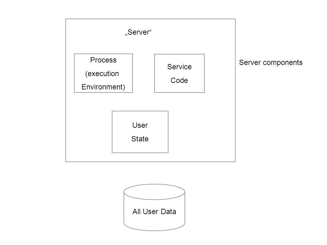 Danger of Server Applications Server sind einfach zu erstellen, bieten aber immer potenzielle Einfallstore für Angreifer. Selbstgebaute Authentisierun