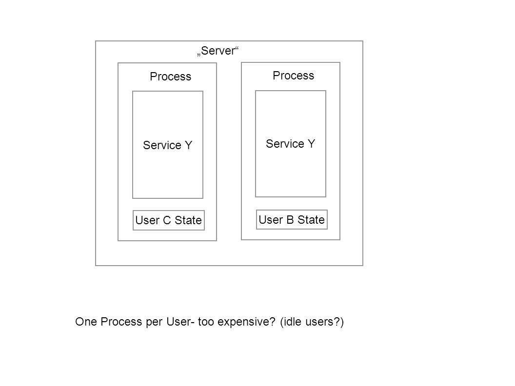 Server components Server Process (execution Environment) Service Code User State All User Data