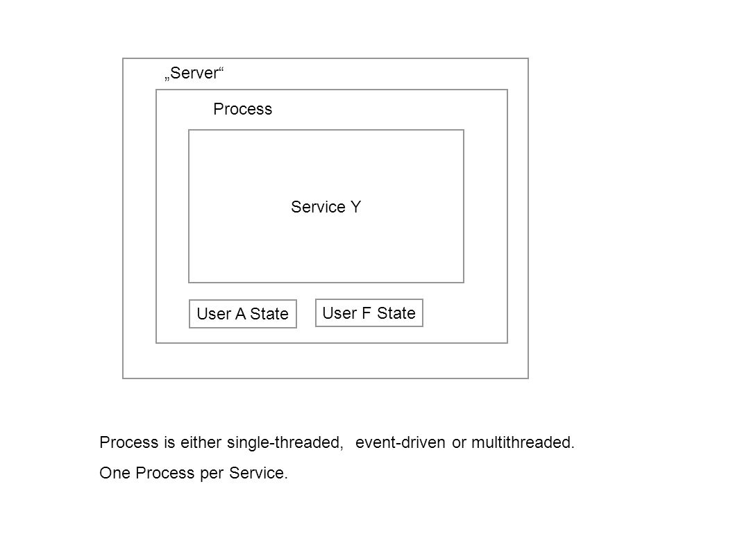 Service Y User C State Process One Process per User- too expensive.