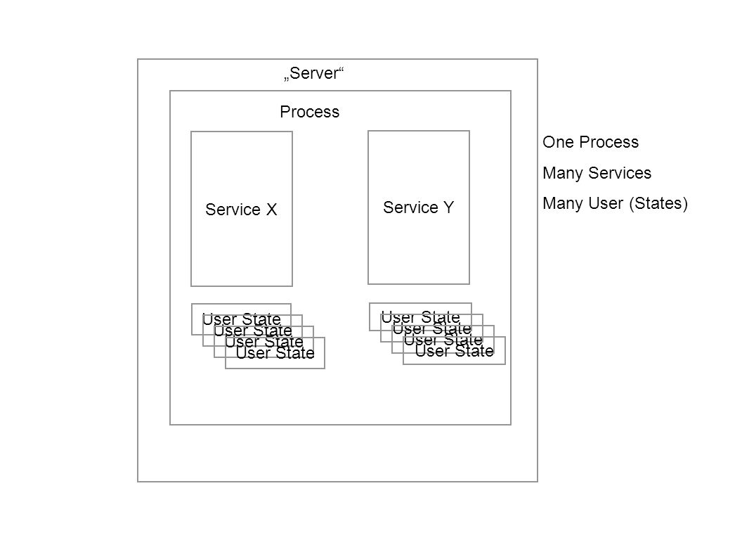 Service Y User A State User F State Process Process is either single-threaded, event-driven or multithreaded.