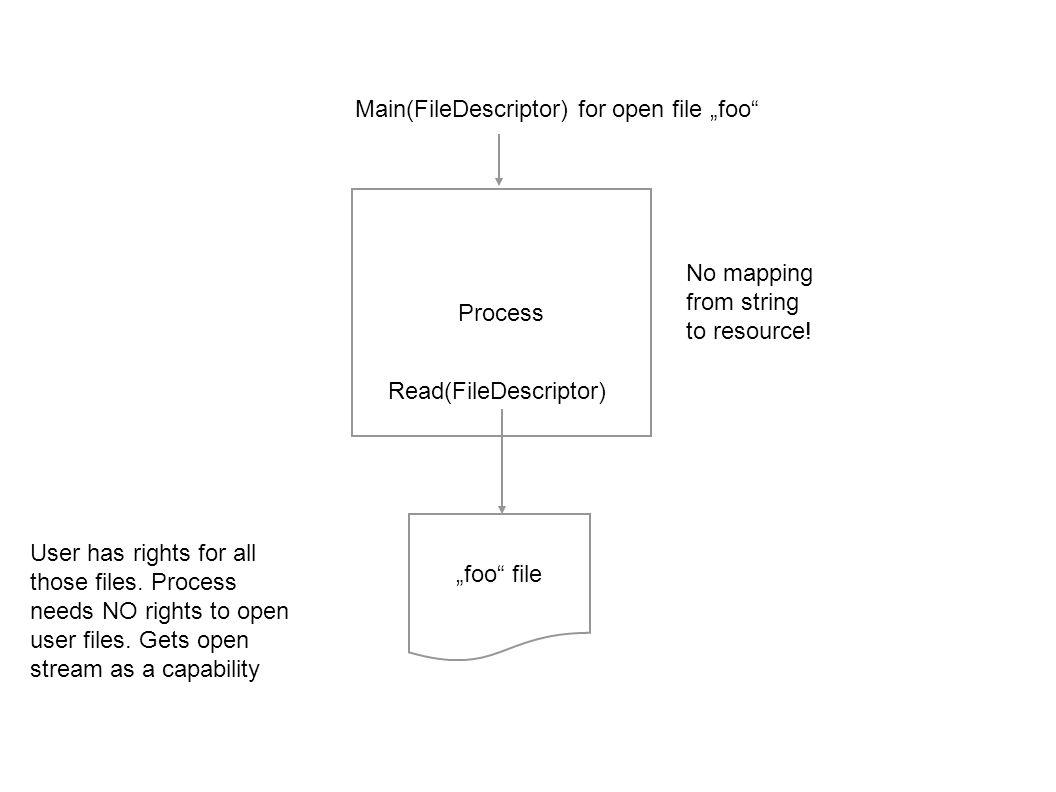 Process Main(FileDescriptor) for open file foo Read(FileDescriptor) User has rights for all those files.