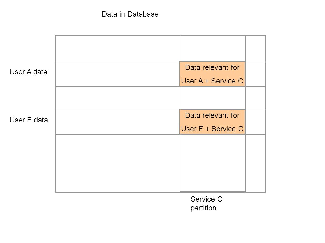Data in Database User F data Service C partition User A data Compromised Process which Serves Service C