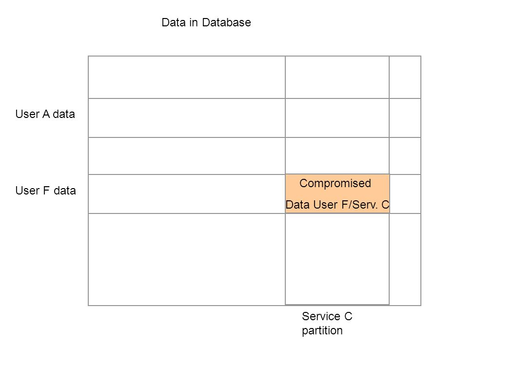Data in Database User F data Service C partition Data relevant for User F + Service C User A data Data relevant for User A + Service C