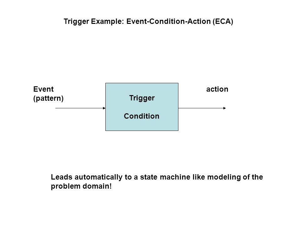Trigger Example: Event-Condition-Action (ECA) Trigger Condition Event (pattern) action Leads automatically to a state machine like modeling of the problem domain!