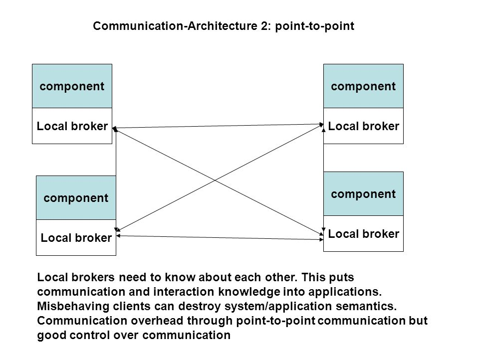 Communication-Architecture 2: point-to-point component Local broker Local brokers need to know about each other.