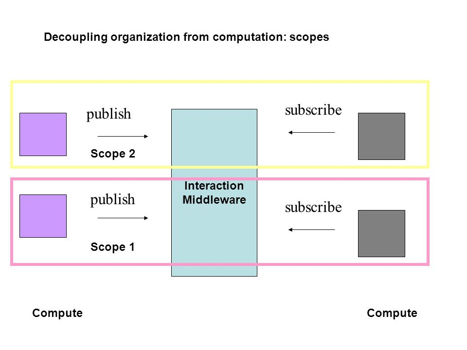 Decoupling organization from computation: scopes Compute publish subscribe Interaction Middleware Compute subscribe publish Scope 1 Scope 2