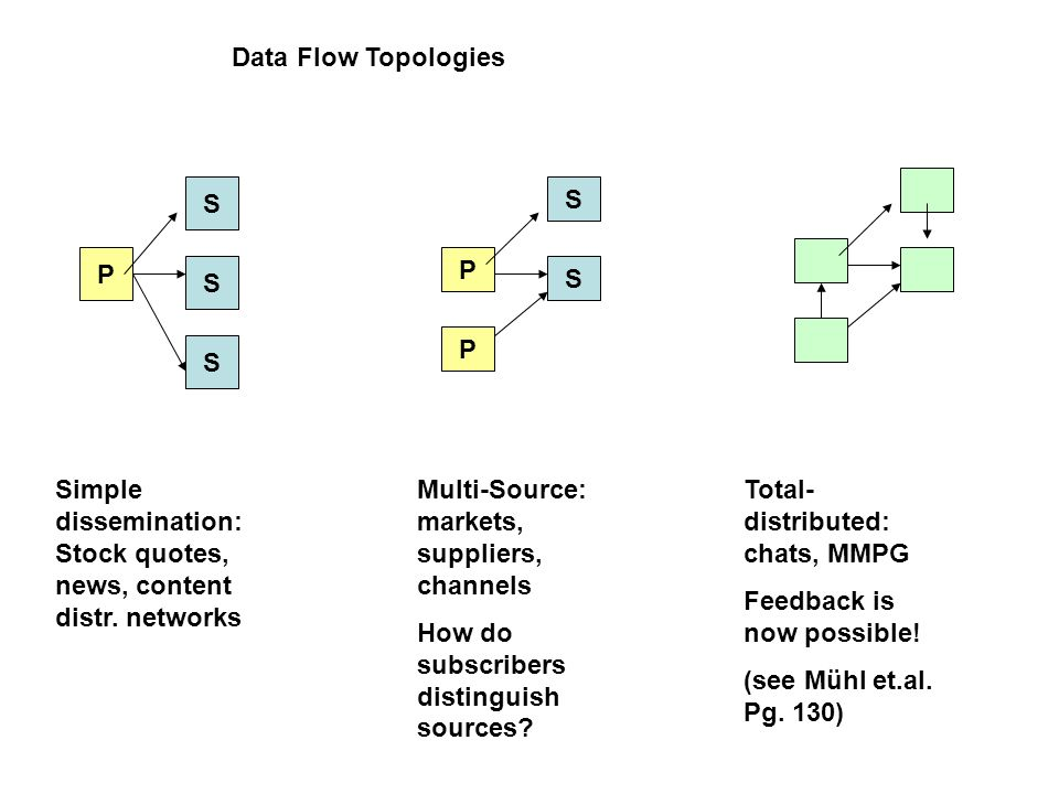 Data Flow Topologies P S S S Simple dissemination: Stock quotes, news, content distr.