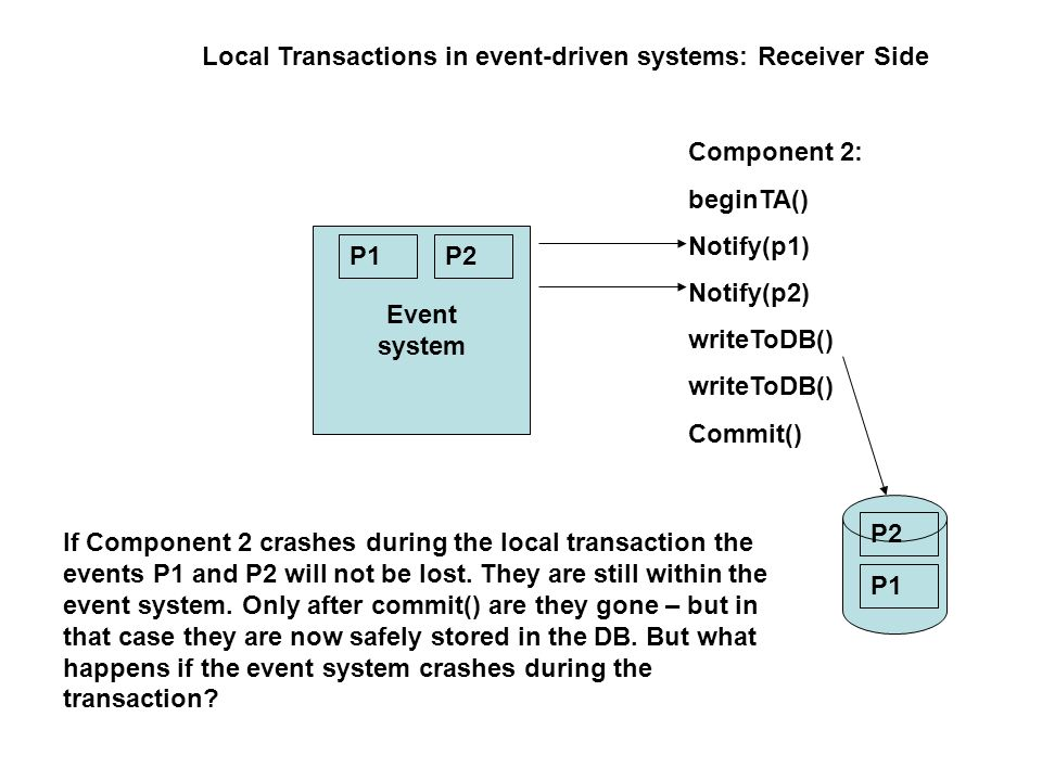 Local Transactions in event-driven systems: Receiver Side Event system Component 2: beginTA() Notify(p1) Notify(p2) writeToDB() Commit() P1P2 If Component 2 crashes during the local transaction the events P1 and P2 will not be lost.