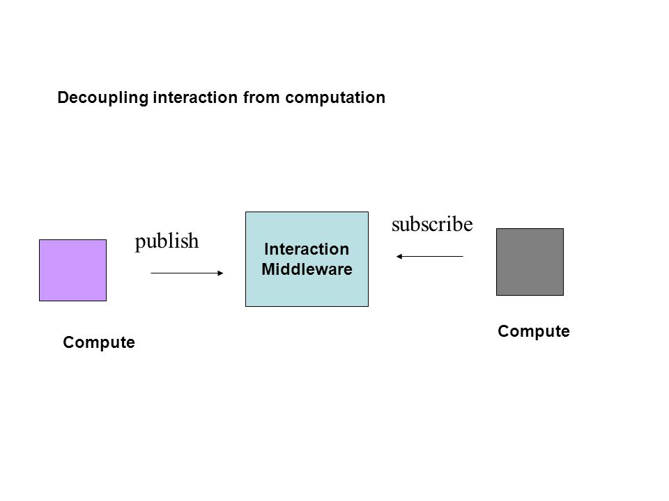 Decoupling interaction from computation Compute publish subscribe Interaction Middleware Compute