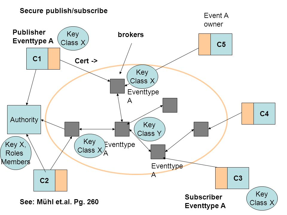 C1 C2 C5 C4 C3 See: Mühl et.al. Pg. 260 Secure publish/subscribe brokers Cert -> Authority Eventtype A Event A owner Key Class X Key Class Y Key Class