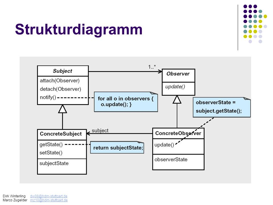 Strukturdiagramm Dirk Winterlingdw08@hdm-stuttgart.dedw08@hdm-stuttgart.de Marco Zugeldermz10@hdm-stuttgart.demz10@hdm-stuttgart.de