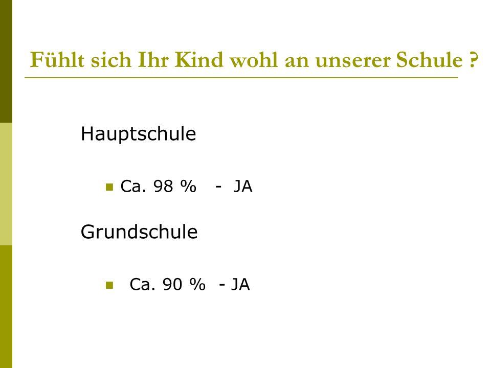 Fühlt sich Ihr Kind wohl an unserer Schule ? Hauptschule Ca. 98 % - JA Grundschule Ca. 90 % - JA