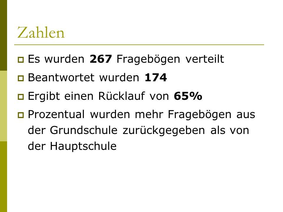 Zahlen Es wurden 267 Fragebögen verteilt Beantwortet wurden 174 Ergibt einen Rücklauf von 65% Prozentual wurden mehr Fragebögen aus der Grundschule zu