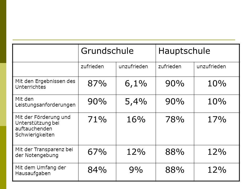 GrundschuleHauptschule zufriedenunzufriedenzufriedenunzufrieden Mit den Ergebnissen des Unterrichtes 87%6,1%90%10% Mit den Leistungsanforderungen 90%5