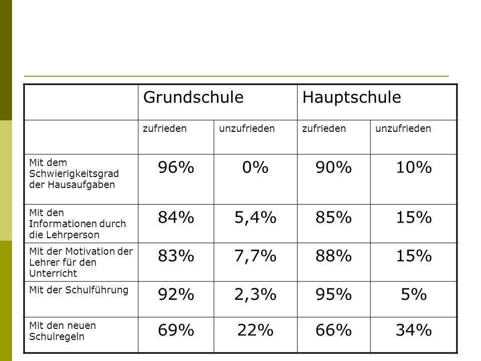 GrundschuleHauptschule zufriedenunzufriedenzufriedenunzufrieden Mit dem Schwierigkeitsgrad der Hausaufgaben 96%0%90%10% Mit den Informationen durch di