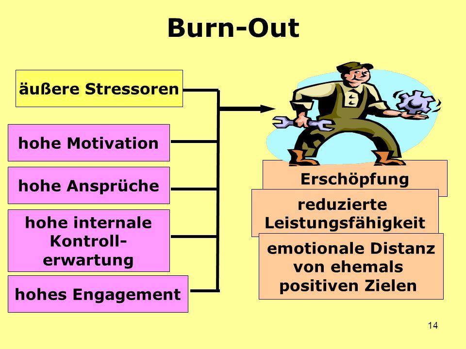 14 Burn-Out Erschöpfung hohe Motivation hohe internale Kontroll- erwartung hohes Engagement reduzierte Leistungsfähigkeit emotionale Distanz von ehemals positiven Zielen hohe Ansprüche äußere Stressoren