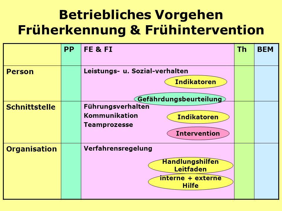 Prävention20 Betriebliches Vorgehen Früherkennung & Frühintervention PPFE & FIThBEM Person Leistungs- u.