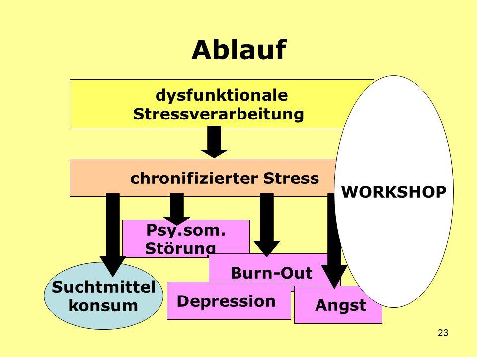 23 Ablauf chronifizierter Stress dysfunktionale Stressverarbeitung Psy.som.