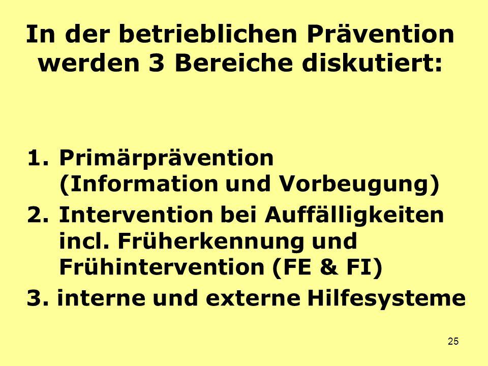 25 In der betrieblichen Prävention werden 3 Bereiche diskutiert: 1.Primärprävention (Information und Vorbeugung) 2.Intervention bei Auffälligkeiten incl.
