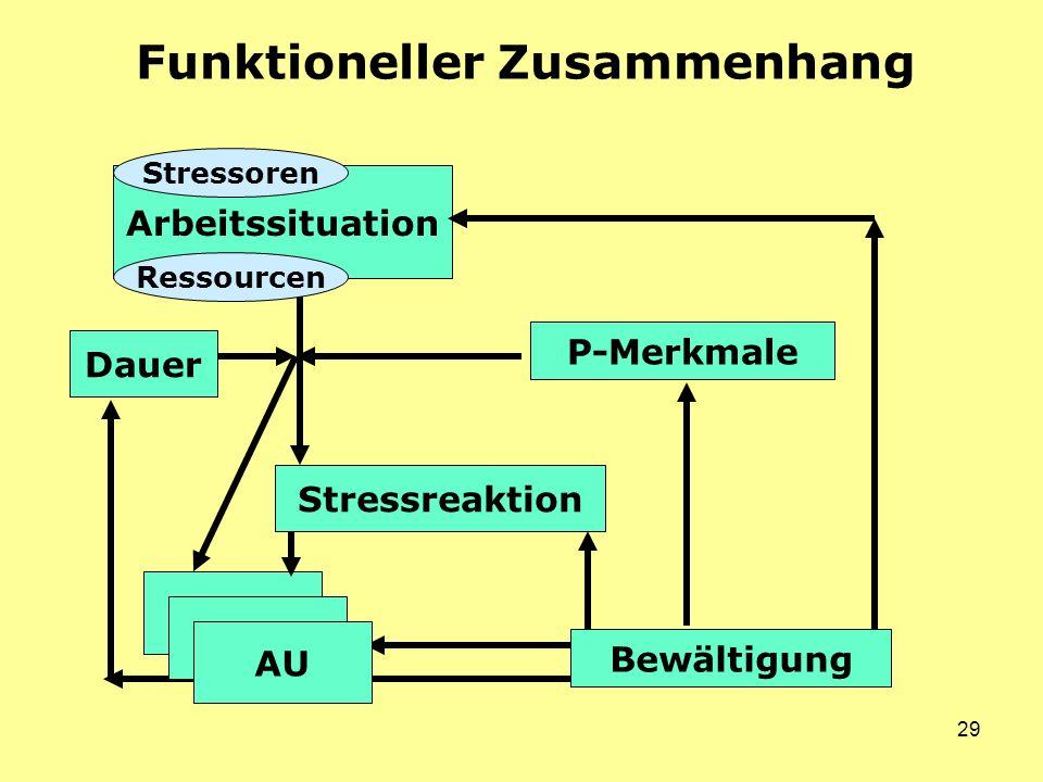 29 Funktioneller Zusammenhang P-Merkmale Stressreaktion Dauer Arbeitssituation AU Ressourcen Bewältigung Stressoren AU