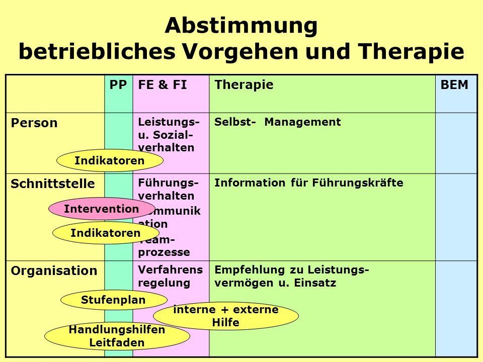 Prävention30 Abstimmung betriebliches Vorgehen und Therapie PPFE & FITherapieBEM Person Leistungs- u.