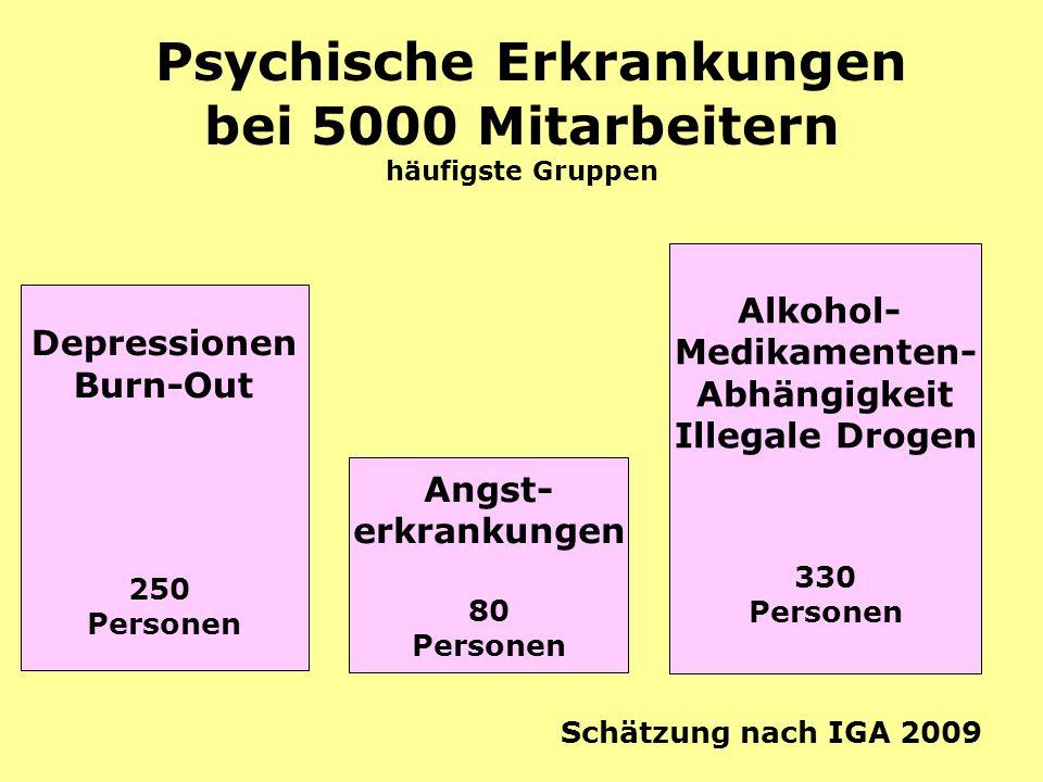 Psychische Erkrankungen bei 5000 Mitarbeitern häufigste Gruppen Depressionen Burn-Out 250 Personen Angst- erkrankungen 80 Personen Schätzung nach IGA 2009 Alkohol- Medikamenten- Abhängigkeit Illegale Drogen 330 Personen