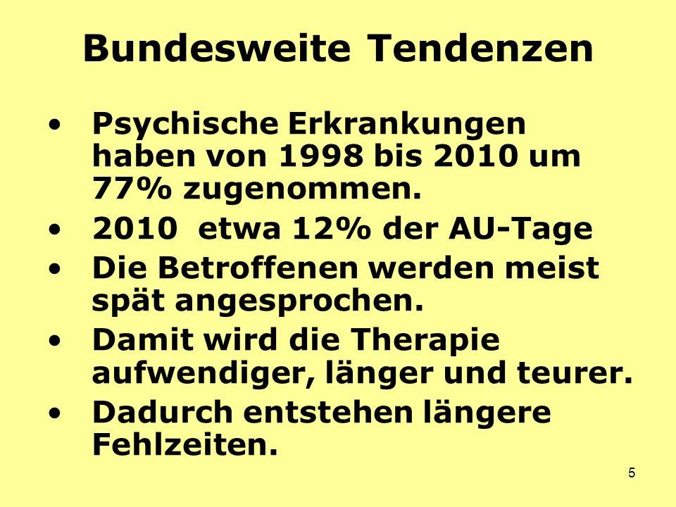 5 Bundesweite Tendenzen Psychische Erkrankungen haben von 1998 bis 2010 um 77% zugenommen.