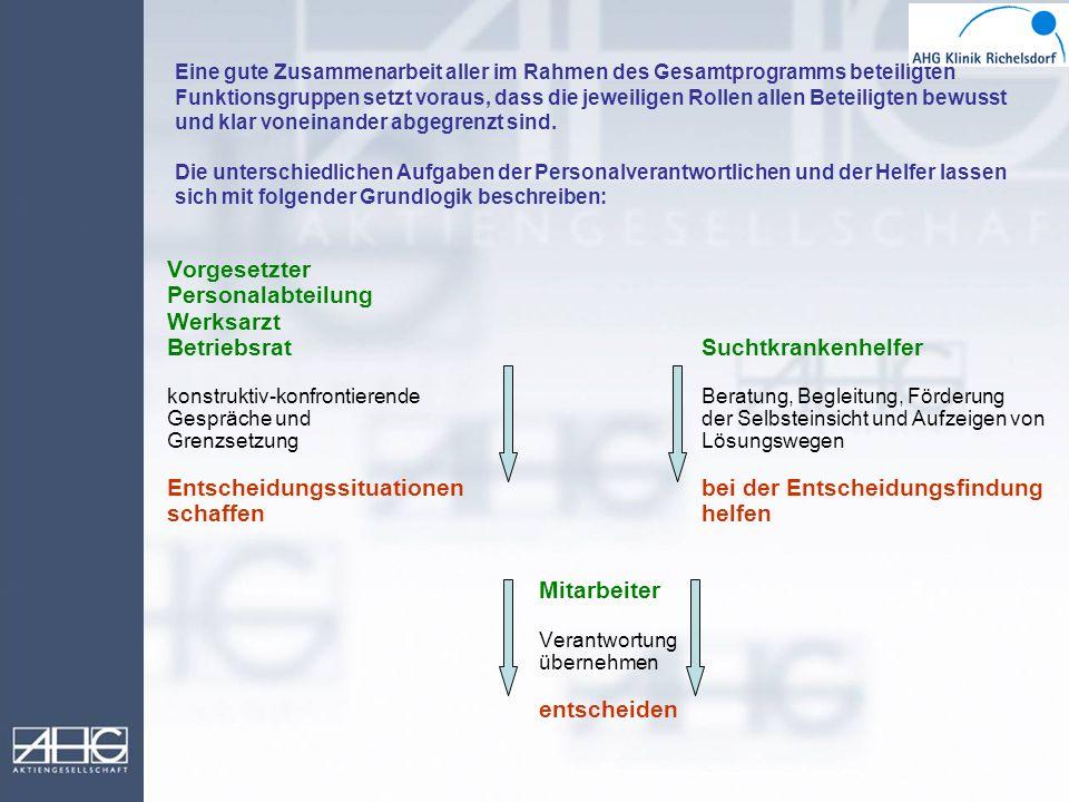 Eine gute Zusammenarbeit aller im Rahmen des Gesamtprogramms beteiligten Funktionsgruppen setzt voraus, dass die jeweiligen Rollen allen Beteiligten b