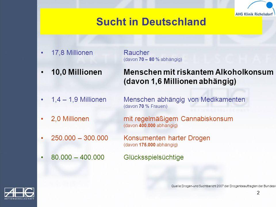 22 Sucht in Deutschland 17,8 MillionenRaucher (davon 70 – 80 % abhängig) 10,0 MillionenMenschen mit riskantem Alkoholkonsum (davon 1,6 Millionen abhän