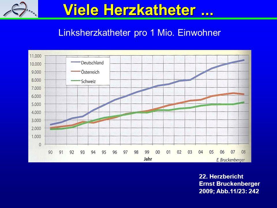 Viele Herzkatheter... 22. Herzbericht Ernst Bruckenberger 2009; Abb.11/23: 242 Linksherzkatheter pro 1 Mio. Einwohner